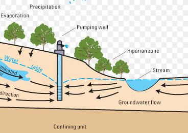 Iden. 3209 Ground Water, Wells and Pumps (2+1)